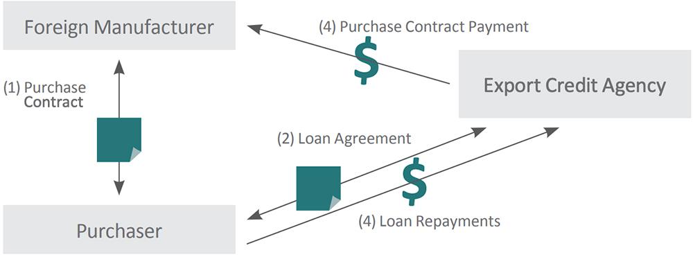 Export Credit Agencies