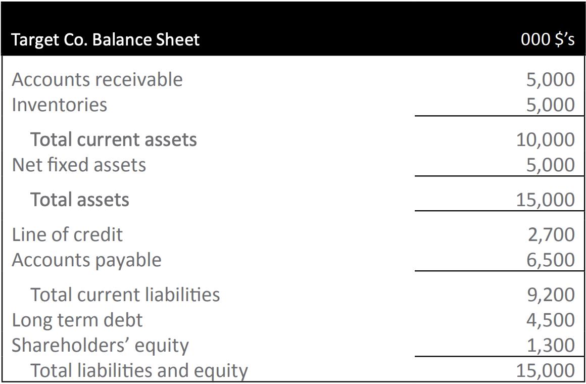 Target Co. Balance Sheet