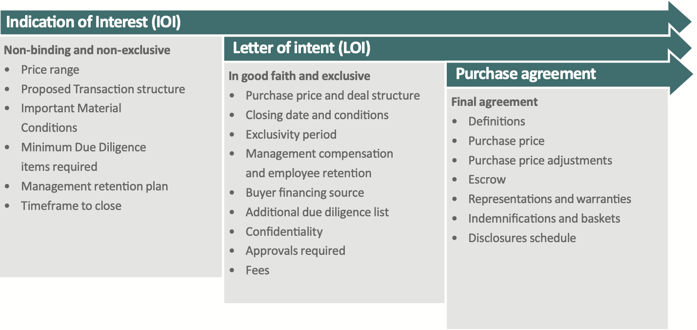 Letter Of Interest Outline from cafafinance.com