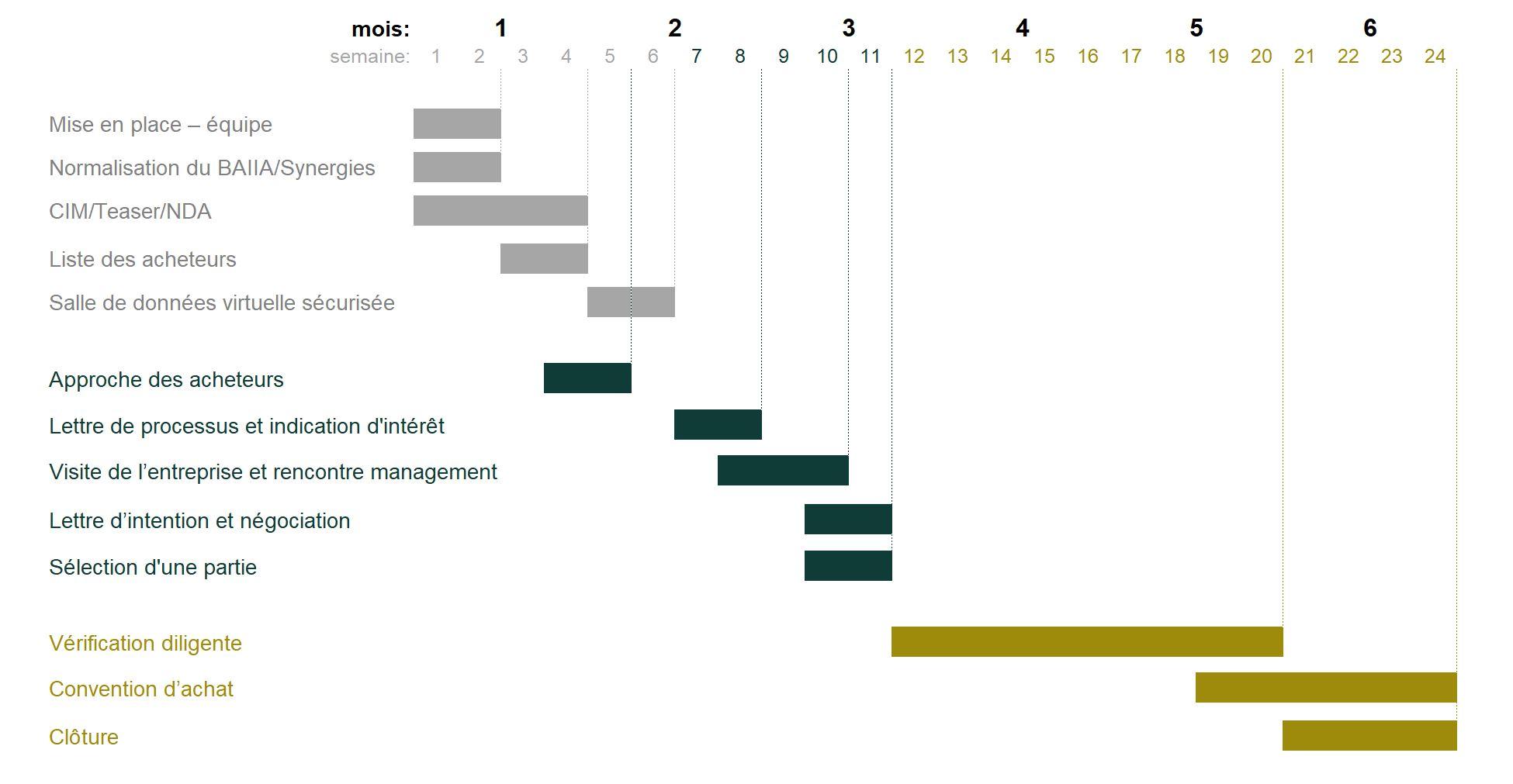 Les étapes d'un processus structuré de vente d'entreprise
